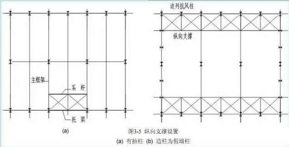 钢结构工程可以从哪些阶段减少用钢量?