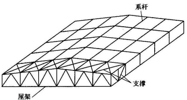 屋面钢结构布置设计技术要求!